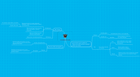 Mind Map: COMMENTARII
