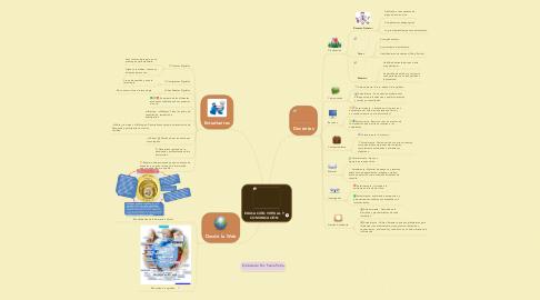 Mind Map: EDUCACIÓN VIRTUAL Y COMUNICACIÓN