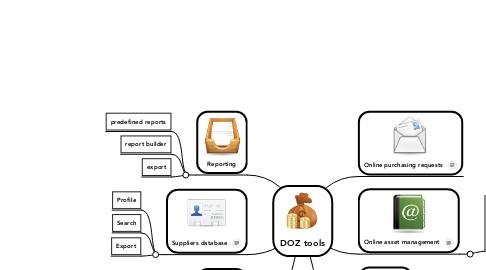 Mind Map: DOZ tools