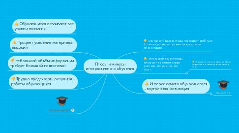 Mind Map: Плюсы и минусы интерактивного обучения