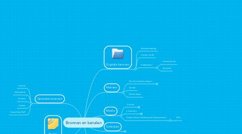 Mind Map: Bronnen en kanalen
