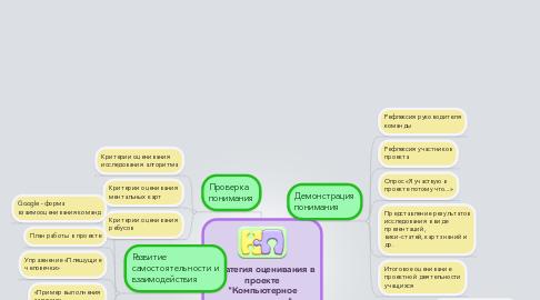 """Mind Map: Стратегия оценивания в проекте """"Компьютерное путешествие"""""""