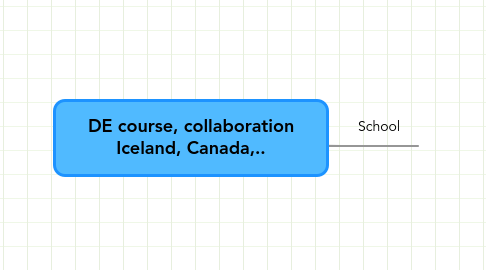 Mind Map: DE course, collaboration Iceland, Canada,..
