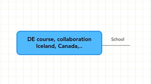 Mind Map: DE course, collaboration Iceland, Canada,..