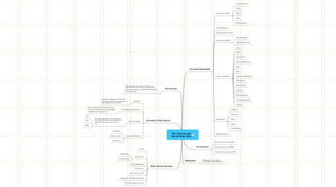 Mind Map: The Internet and