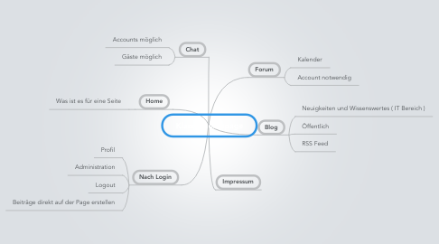 Mind Map: Klassenhomepage