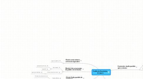 Mind Map: Pedido de Reembolso de seguro