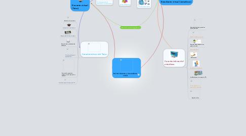 Mind Map: Rol del docente y el estudiante virtual