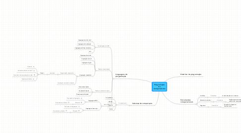Mind Map: ProgramaçãodeComputadores