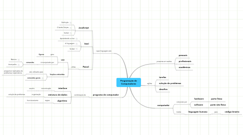 Mind Map: Programação deComputadores