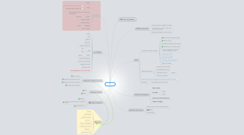Mind Map: Mon EAP