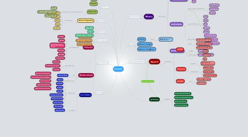 Mind Map: Σενάριο