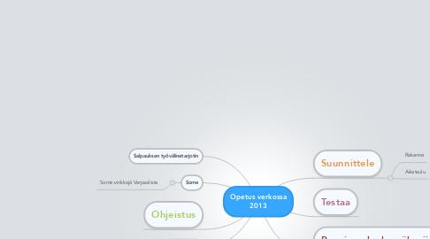 Mind Map: Opetus verkossa 2013