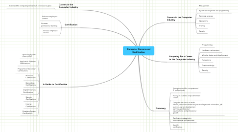 Mind Map: Computer Careers and