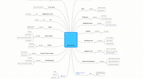 Mind Map: Aycan Çevik