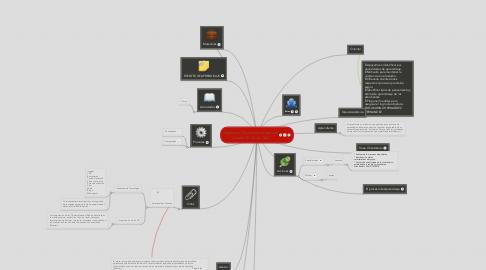 Mind Map: Aspectos Organizativos para el desarrollo de un AVA