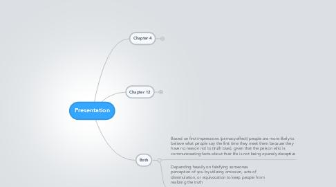 Mind Map: Presentation