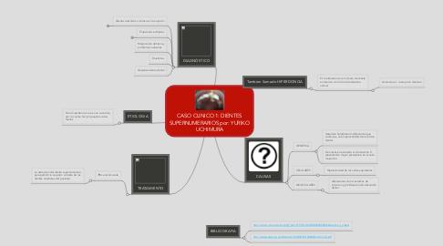 Mind Map: CASO CLINICO 1: DIENTES SUPERNUMERARIOS por: YURIKO UCHIMURA