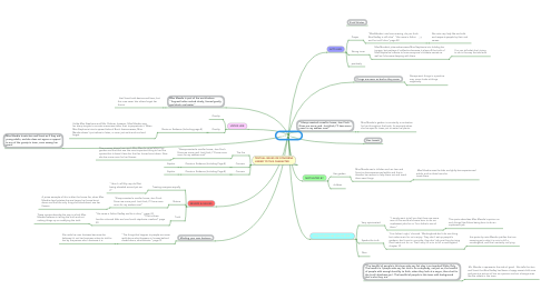 Mind Map: Ms Maudie