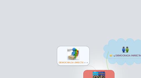 Mind Map: TIPOS DE DEMOCRACIA