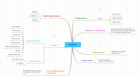 "Mind Map: "" OUTPUT """
