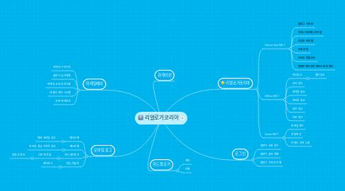 Mind Map: 리얼로거코리아