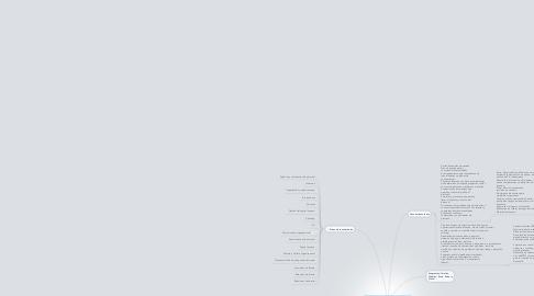 Mind Map: Mapa de conocimiento tácito y explícito sobre RH