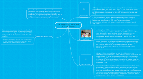 Mind Map: The Importance of Social Skills in Young Children