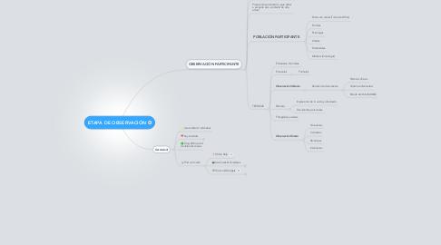 Mind Map: ETAPA DE OBSERVACIÓN