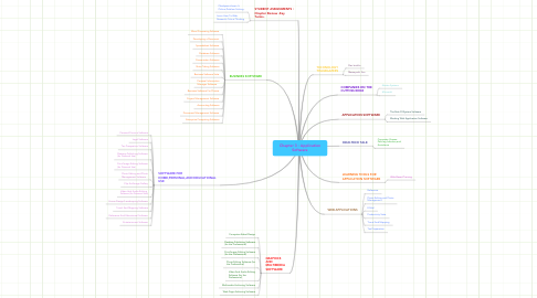 Mind Map: Chapter 3 : Application Software