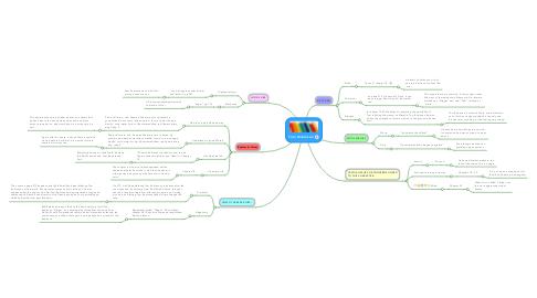Mind Map: Tom Robinson