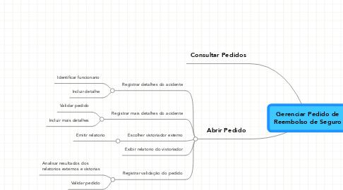 Mind Map: Gerenciar Pedido deReembolso de Seguro