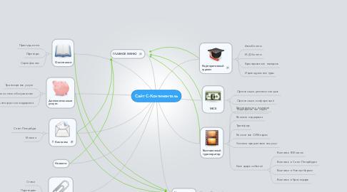 Mind Map: Сайт С-Континенталь