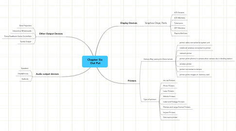 Mind Map: Chapter Six