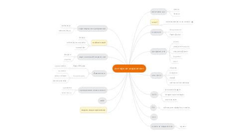 Mind Map: интернет маркетинг