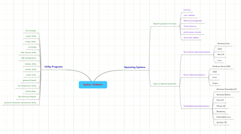 Mind Map: System  Software