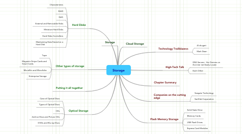 Mind Map: Storage
