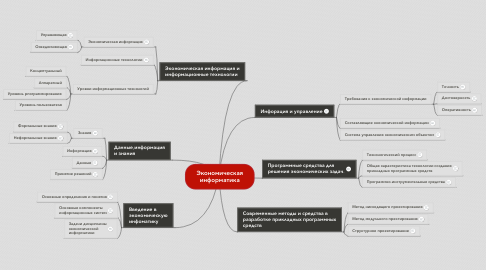 Mind Map: Экономическая информатика