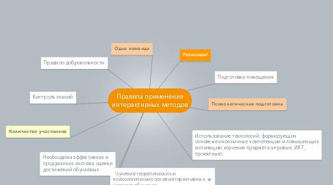 Mind Map: Правила применения интерактивных методов