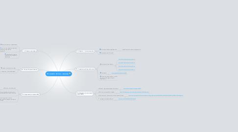 Mind Map: От нашего потока - вашему =)