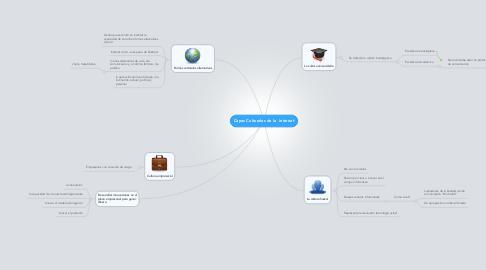 Mind Map: Capas Culturales de la  internet