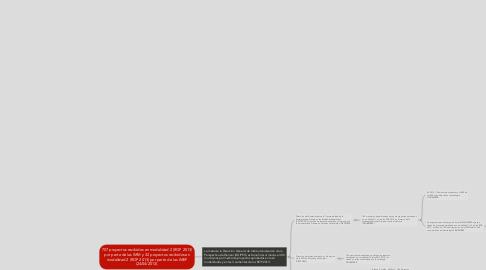 Mind Map: 707 proyectos recibidos en modalidad 2 (ROP 2013) por parte de las IMM y 32 proyectos recibidos en modalidad 2 (ROP 2013) por parte de las IMEF (24/04/2013).