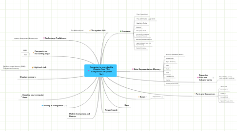 Mind Map: Computer in everyday life Chapter Four  The Components of System Unit
