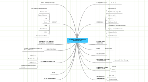 Mind Map: Chapter4 : The Components of