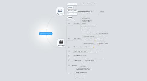 Mind Map: Инфопрактик структура