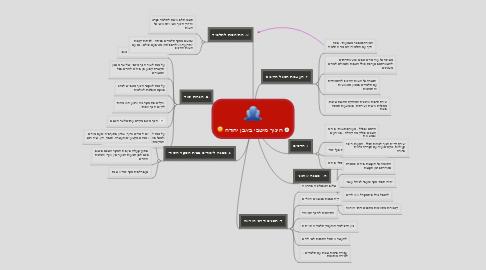 Mind Map: חינוך מיטבי באבן יהודה