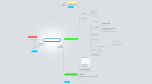 Mind Map: Going Down Hill Session 3