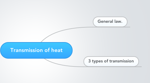 Mind Map: Transmission of heat