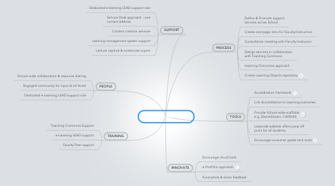 Mind Map: TEAL FRAMEWORK