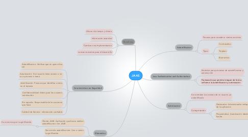 Mind Map: JAAS